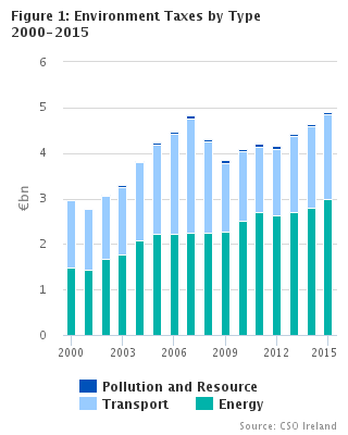 Environment Taxes 2015 Headline Graph
